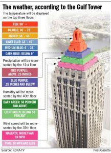 gulf-tower